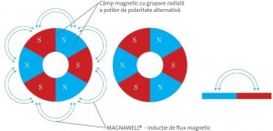 Magnawell-Romania-sisteme-magnetice-speciale
